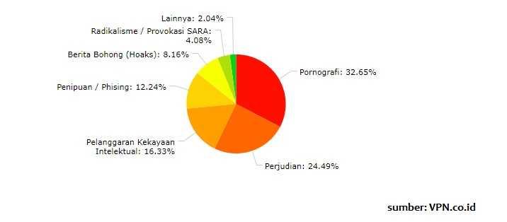 statistik-situs-diblokir-di-indonesia